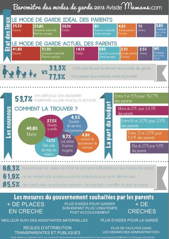 Infographie - Mode de garde - France 2013